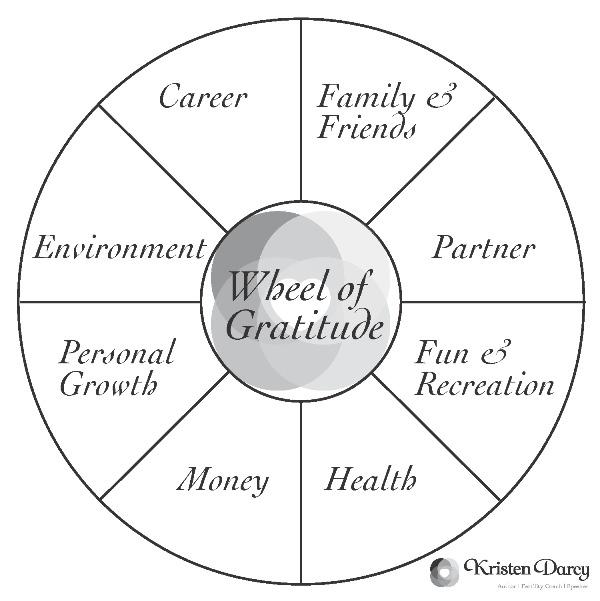 Wheel of Gratitude